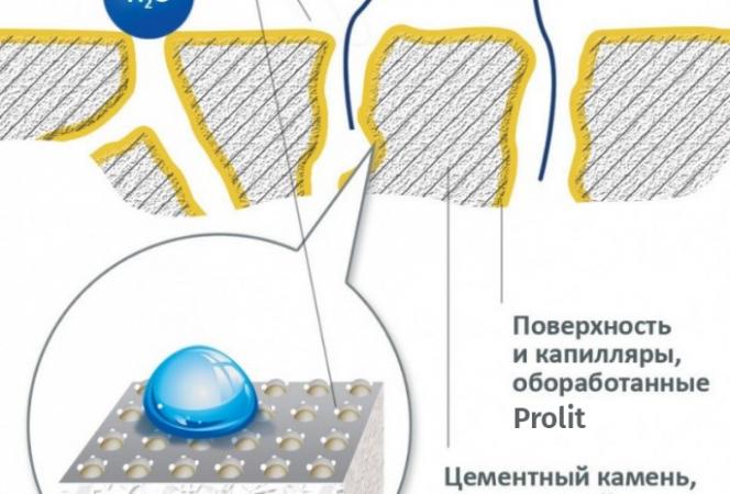 Какой принцип работы литиевых пропиток